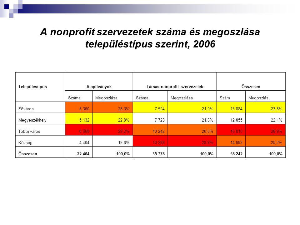 A nonprofit szervezetek száma és megoszlása településtípus szerint, 2006 Településtípus AlapítványokTársas nonprofit szervezetekÖsszesen SzámaMegoszlá