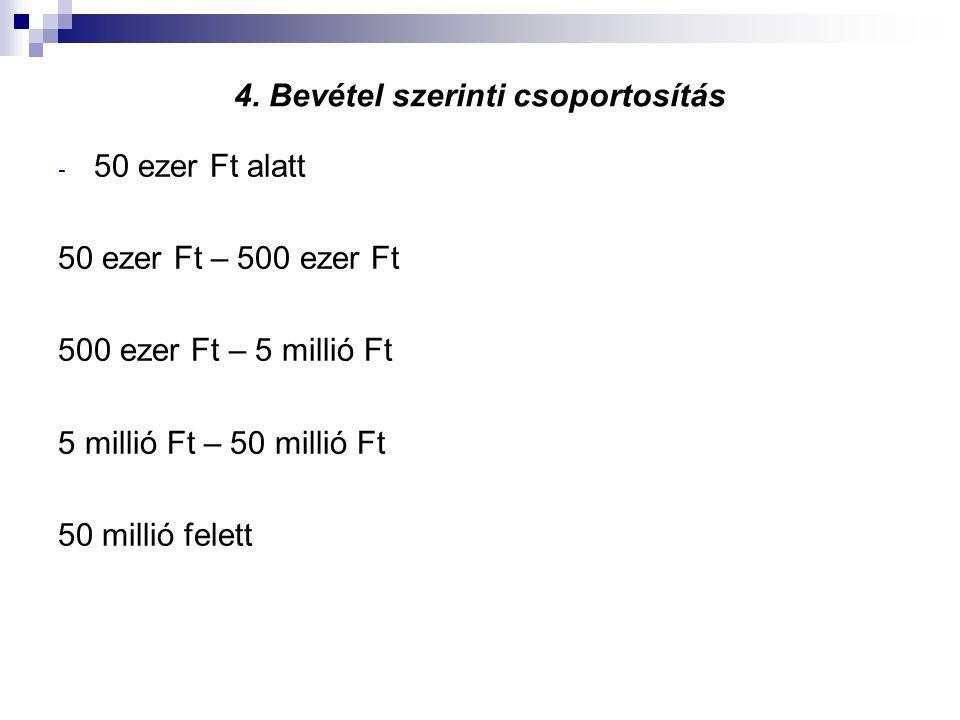 4. Bevétel szerinti csoportosítás - 50 ezer Ft alatt 50 ezer Ft – 500 ezer Ft 500 ezer Ft – 5 millió Ft 5 millió Ft – 50 millió Ft 50 millió felett