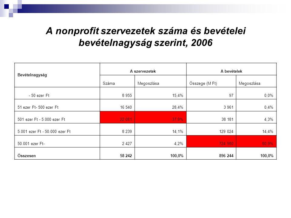 A nonprofit szervezetek száma és bevételei bevételnagyság szerint, 2006 Bevételnagyság A szervezetekA bevételek SzámaMegoszlásaÖsszege (M Ft)Megoszlás
