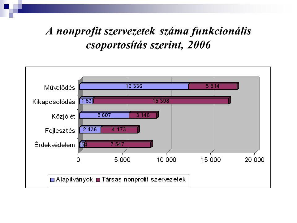 A nonprofit szervezetek száma funkcionális csoportosítás szerint, 2006