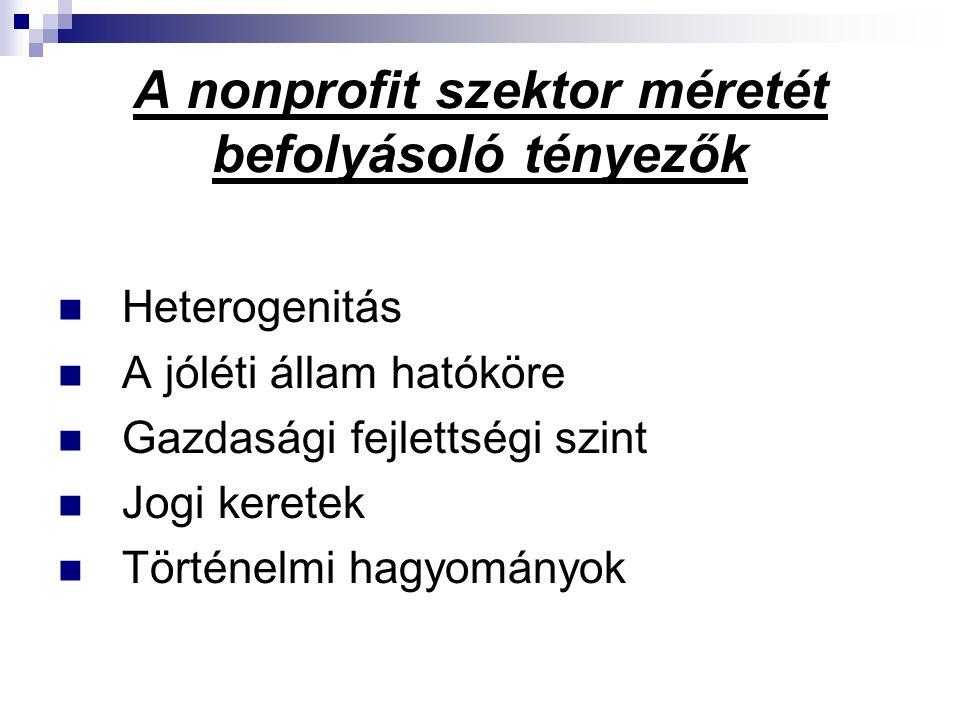 A nonprofit szektor méretét befolyásoló tényezők  Heterogenitás  A jóléti állam hatóköre  Gazdasági fejlettségi szint  Jogi keretek  Történelmi h