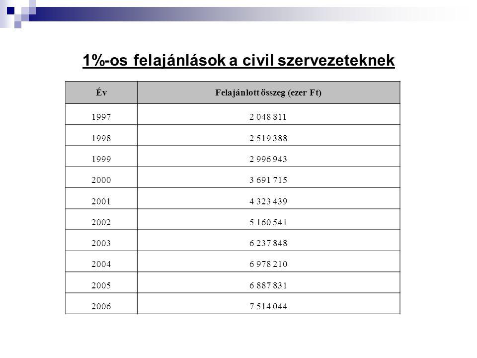 1%-os felajánlások a civil szervezeteknek ÉvFelajánlott összeg (ezer Ft) 19972 048 811 19982 519 388 19992 996 943 20003 691 715 20014 323 439 20025 1