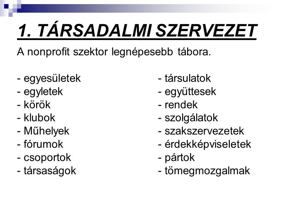 1. TÁRSADALMI SZERVEZET A nonprofit szektor legnépesebb tábora. - egyesületek- társulatok - egyletek- együttesek - körök- rendek - klubok- szolgálatok