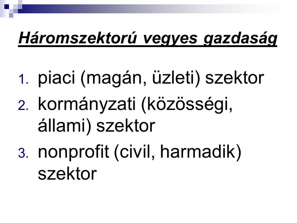 Háromszektorú vegyes gazdaság 1. piaci (magán, üzleti) szektor 2. kormányzati (közösségi, állami) szektor 3. nonprofit (civil, harmadik) szektor