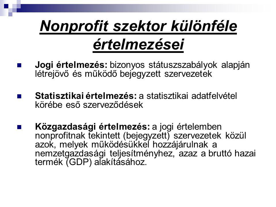 A nonprofit szervezetek száma és bevételei bevételnagyság szerint, 2006 Bevételnagyság A szervezetekA bevételek SzámaMegoszlásaÖsszege (M Ft)Megoszlása - 50 ezer Ft8 95515,4%970,0% 51 ezer Ft- 500 ezer Ft16 54028,4%3 9610,4% 501 ezer Ft - 5.000 ezer Ft22 08137,9%38 1814,3% 5.001 ezer Ft - 50.000 ezer Ft8 23914,1%129 02414,4% 50.001 ezer Ft-2 4274,2%724 98080,9% Összesen58 242100,0%896 244100,0%