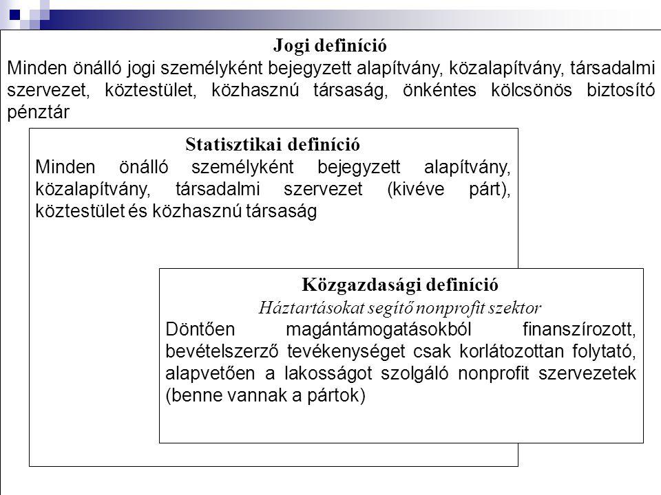 Funkcionális csoportosítás (Milyen célra jöttek létre a szervezetek?) 1.
