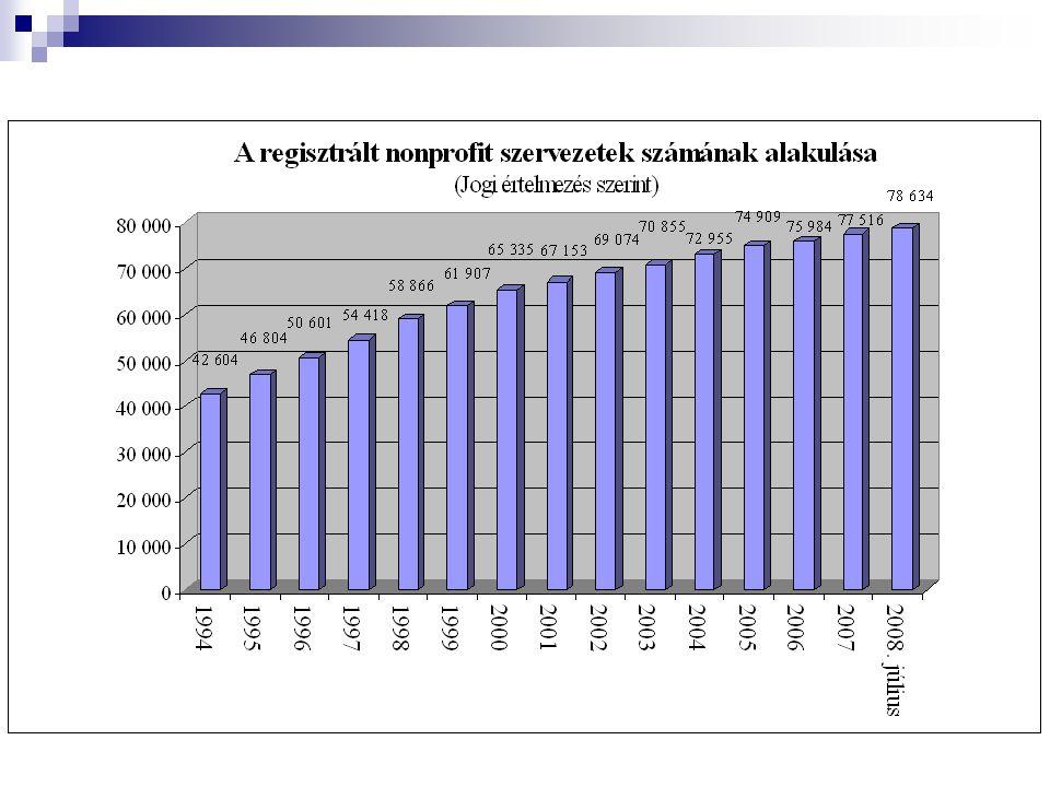 2007. évi 1%-os felajánlások a civil szférának