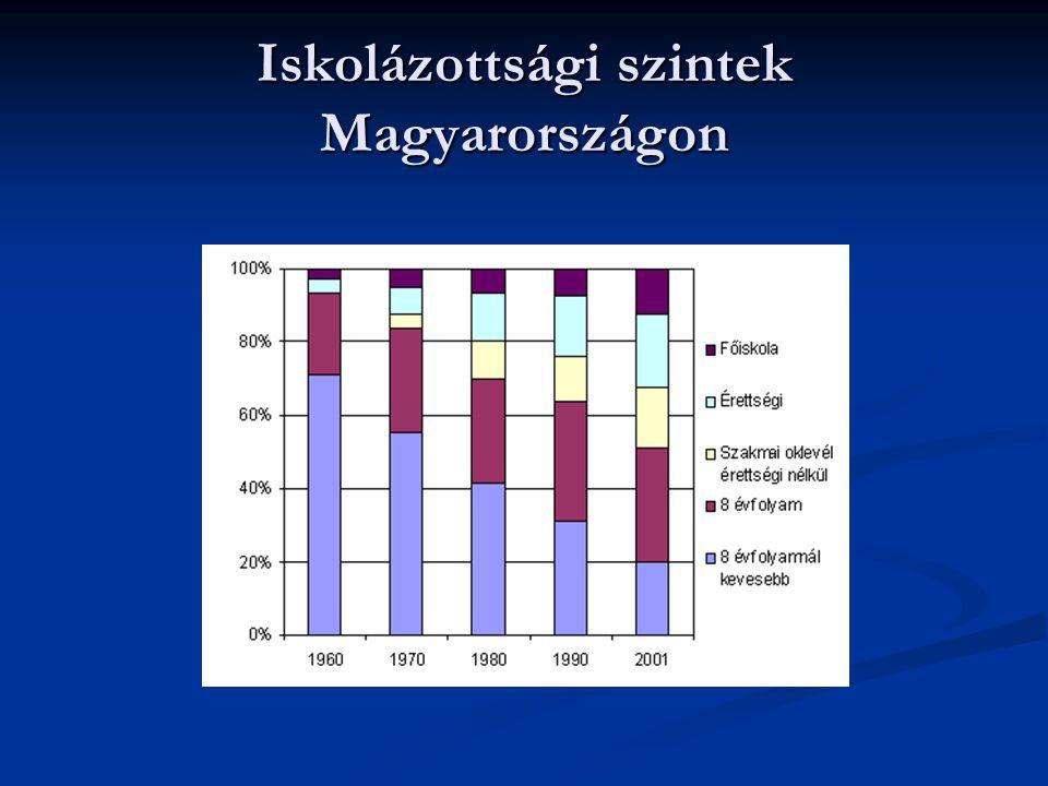 Iskolázottsági szintek Magyarországon