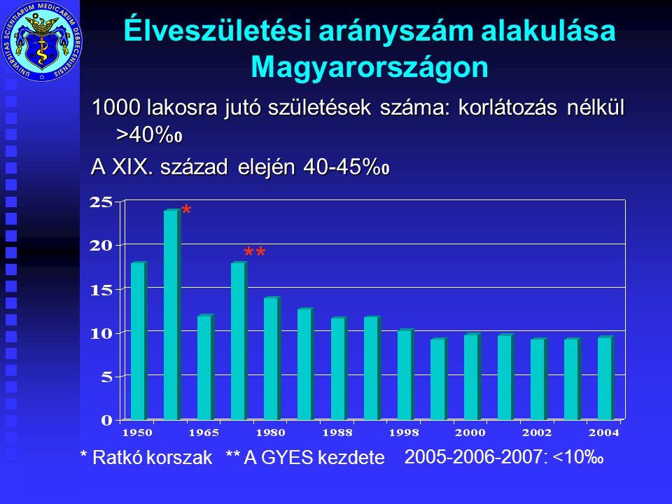 Élveszületési arányszám alakulása Magyarországon 1000 lakosra jutó születések száma: korlátozás nélkül >40% 0 A XIX.