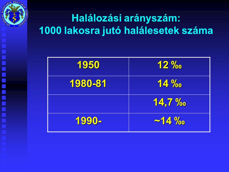 Halálozási arányszám: 1000 lakosra jutó halálesetek száma 1950 12 ‰ 1980-81 14 ‰ 14,7 ‰ 1990- ~14 ‰