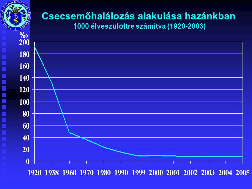 Csecsemőhalálozás alakulása hazánkban 1000 élveszülöttre számítva (1920-2003) %0%0