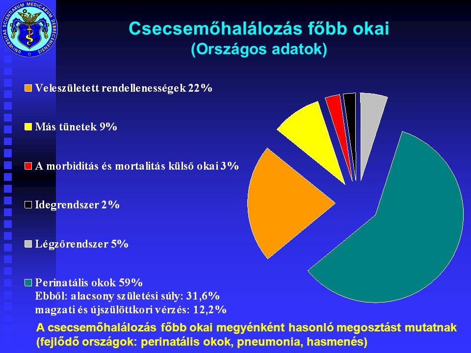 Csecsemőhalálozás főbb okai (Országos adatok) A csecsemőhalálozás főbb okai megyénként hasonló megosztást mutatnak (fejlődő országok: perinatális okok, pneumonia, hasmenés)