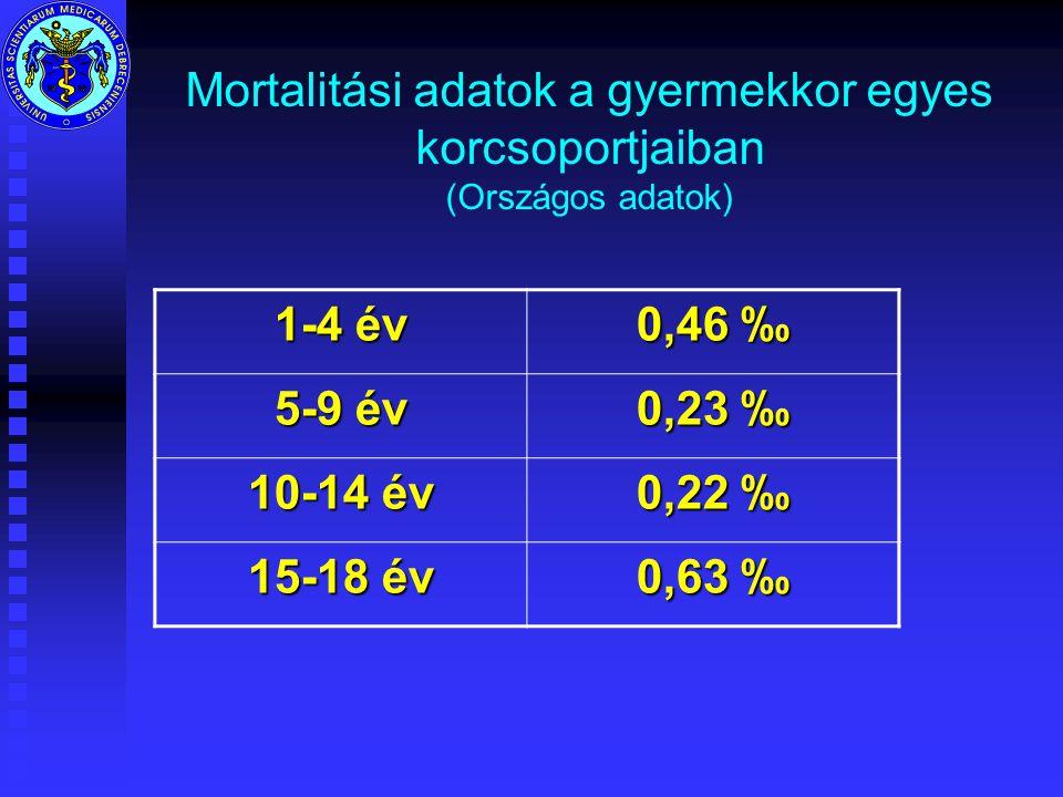 Mortalitási adatok a gyermekkor egyes korcsoportjaiban (Országos adatok) 1-4 év 0,46 ‰ 5-9 év 0,23 ‰ 10-14 év 0,22 ‰ 15-18 év 0,63 ‰