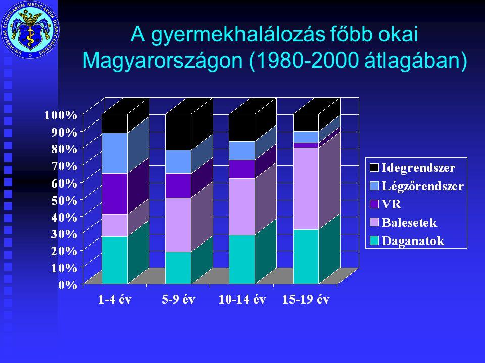 A gyermekhalálozás főbb okai Magyarországon (1980-2000 átlagában)