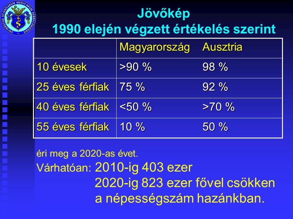 Jövőkép 1990 elején végzett értékelés szerint MagyarországAusztria 10 évesek >90 % 98 % 25 éves férfiak 75 % 92 % 40 éves férfiak <50 % >70 % 55 éves férfiak 10 % 50 % éri meg a 2020-as évet.