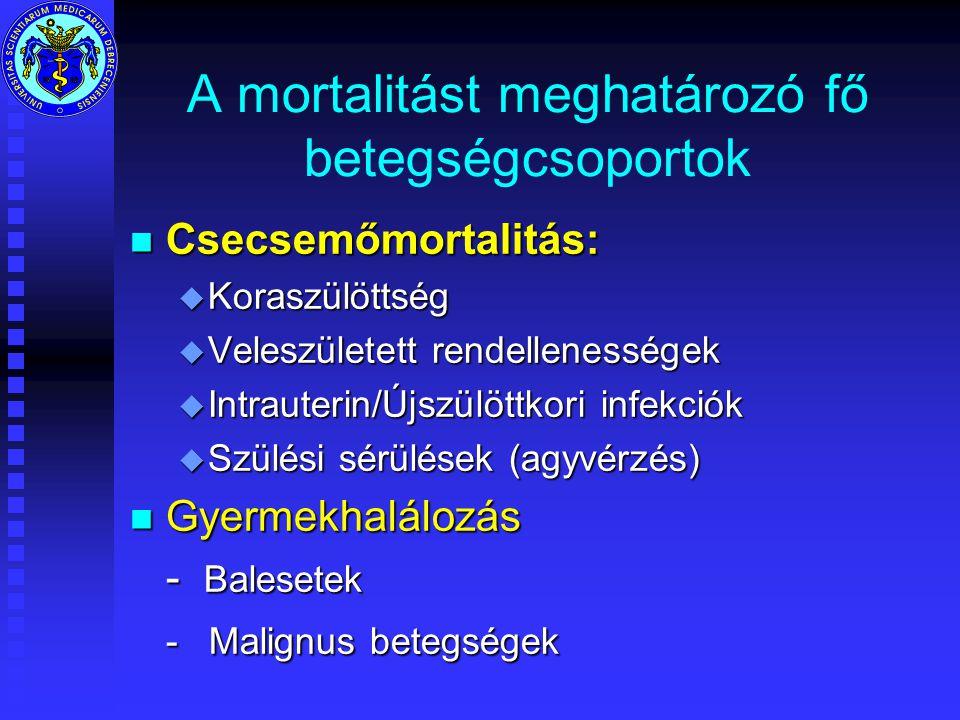 A mortalitást meghatározó fő betegségcsoportok n Csecsemőmortalitás: u Koraszülöttség u Veleszületett rendellenességek u Intrauterin/Újszülöttkori infekciók u Szülési sérülések (agyvérzés) n Gyermekhalálozás - Balesetek - Malignus betegségek