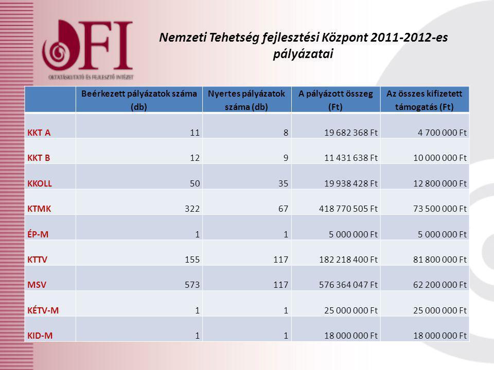 Nemzeti Tehetség fejlesztési Központ 2011-2012-es pályázatai Beérkezett pályázatok száma (db) Nyertes pályázatok száma (db) A pályázott összeg (Ft) Az