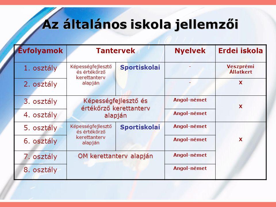 Évfolyamok Tanórán kívülSportokEgyéb 1.
