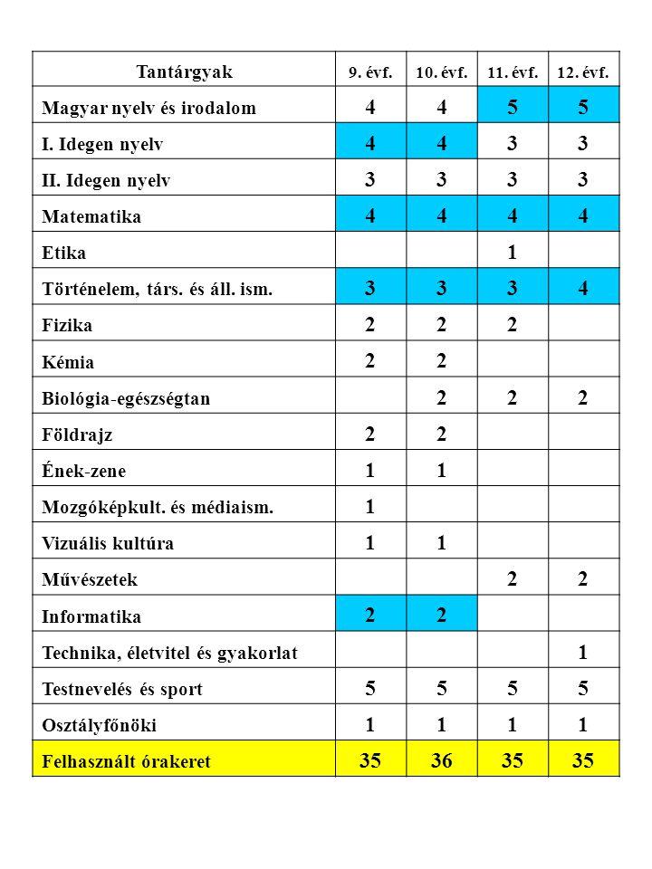 Tantárgyak 9. évf.10. évf.11. évf.12. évf. Magyar nyelv és irodalom 4455 I. Idegen nyelv 4433 II. Idegen nyelv 3333 Matematika 4444 Etika 1 Történelem