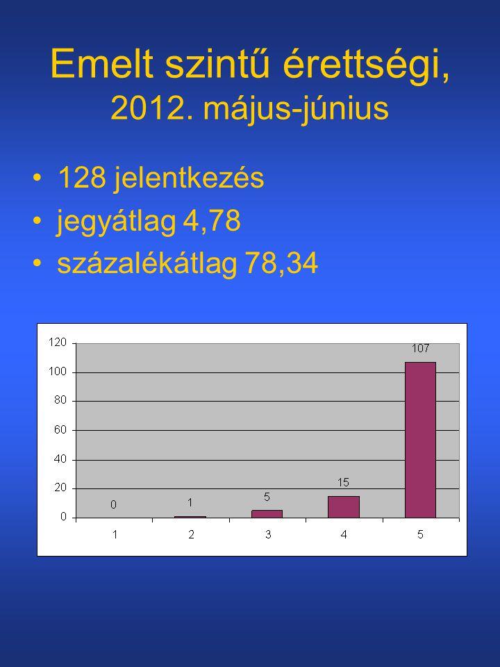 Emelt szintű érettségi, 2012. május-június •128 jelentkezés •jegyátlag 4,78 •százalékátlag 78,34