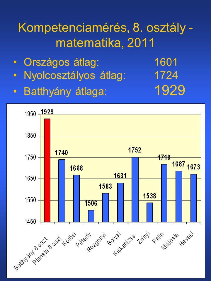Kompetenciamérés, 8. osztály - matematika, 2011 •Országos átlag: 1601 •Nyolcosztályos átlag: 1724 •Batthyány átlaga: 1929