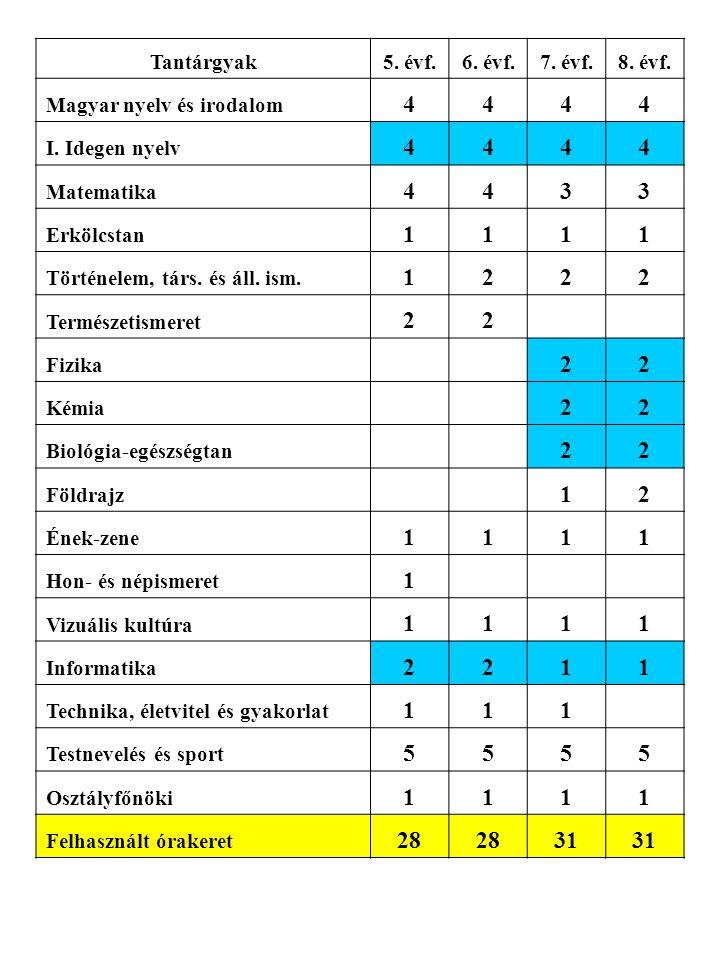 Tantárgyak5. évf.6. évf.7. évf.8. évf. Magyar nyelv és irodalom 4444 I. Idegen nyelv 4444 Matematika 4433 Erkölcstan 1111 Történelem, társ. és áll. is