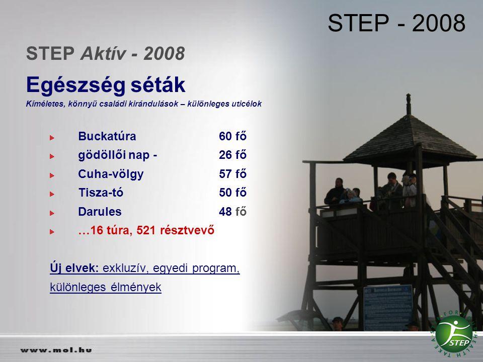 STEP - 2008 STEP Aktív - 2008 Egészség séták Kíméletes, könnyű családi kirándulások – különleges uticélok Buckatúra60 fő gödöllői nap - 26 fő Cuha-völ