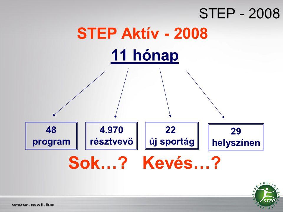 Sok…? Kevés…? STEP - 2008 11 hónap 48 program 4.970 résztvevő 22 új sportág 29 helyszínen STEP Aktív - 2008