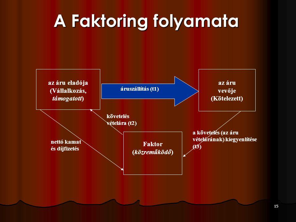 15 A Faktoring folyamata Faktor (közreműködő) követelés vételára (t2) a követelés (az áru vételárának) kiegyenlítése (t3) nettó kamat és díjfizetés az áru eladója (Vállalkozás, támogatott) az áru vevője (Kötelezett) áruszállítás (t1)