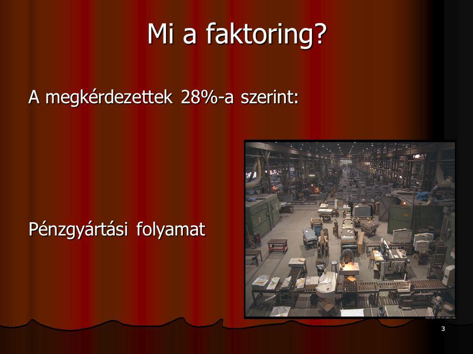 3 Mi a faktoring A megkérdezettek 28%-a szerint: Pénzgyártási folyamat