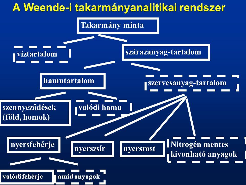 Néhány lényeges eltérés az állatok és a növények összetételében •Szénhidrát–tartalom: növény >állat –növényi sejtfal: cellulóz, hemicellulóz stb.