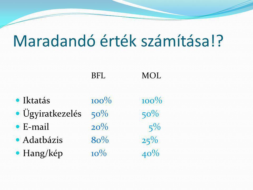 Maradandó érték számítása!? BFLMOL  Iktatás100%100%  Ügyiratkezelés50%50%  E-mail20% 5%  Adatbázis80%25%  Hang/kép10%40%