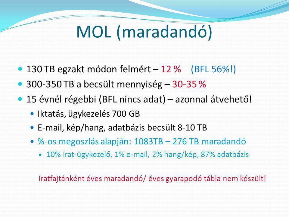 MOL (maradandó)  130 TB egzakt módon felmért – 12 % (BFL 56%!)  300-350 TB a becsült mennyiség – 30-35 %  15 évnél régebbi (BFL nincs adat) – azonn