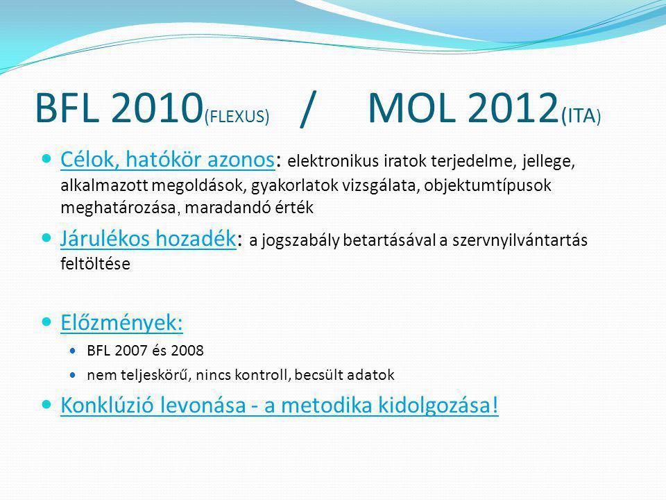 BFL 2010 (FLEXUS) / MOL 2012 (ITA )  Célok, hatókör azonos: elektronikus iratok terjedelme, jellege, alkalmazott megoldások, gyakorlatok vizsgálata,
