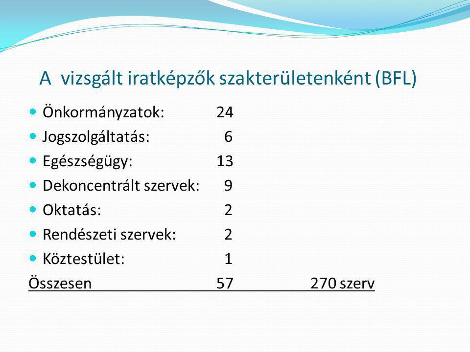 A vizsgált iratképzők szakterületenként (BFL)  Önkormányzatok: 24  Jogszolgáltatás: 6  Egészségügy: 13  Dekoncentrált szervek: 9  Oktatás: 2  Re