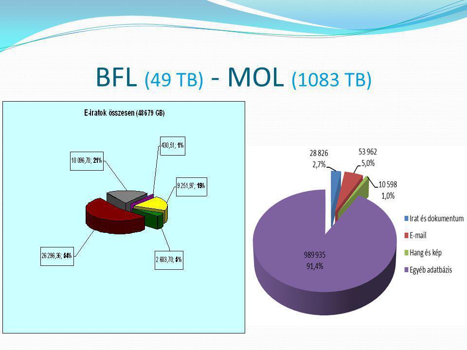 BFL (49 TB) - MOL (1083 TB)