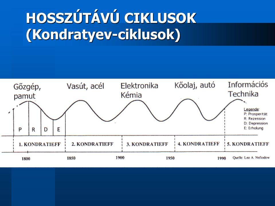 HOSSZÚTÁVÚ CIKLUSOK (Kondratyev-ciklusok)