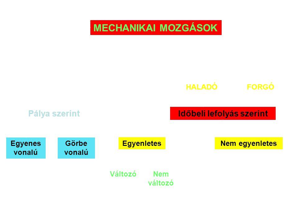 MECHANIKA S(Z)TATIKADINAMIKA KinetikaKinematika Tér, idő, sebesség, gyorsulás Erő Kinetika Erő Munka, energia, teljesítmény