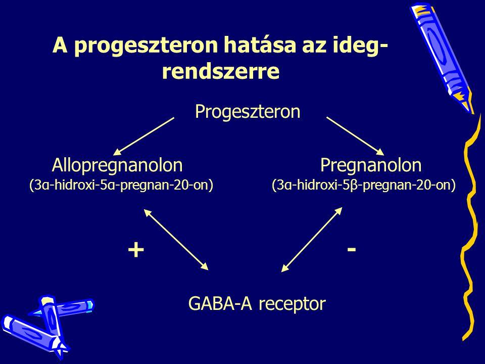 A progeszteron hatása az ideg- rendszerre Progeszteron AllopregnanolonPregnanolon (3α-hidroxi-5α-pregnan-20-on)(3α-hidroxi-5β-pregnan-20-on) + - GABA-