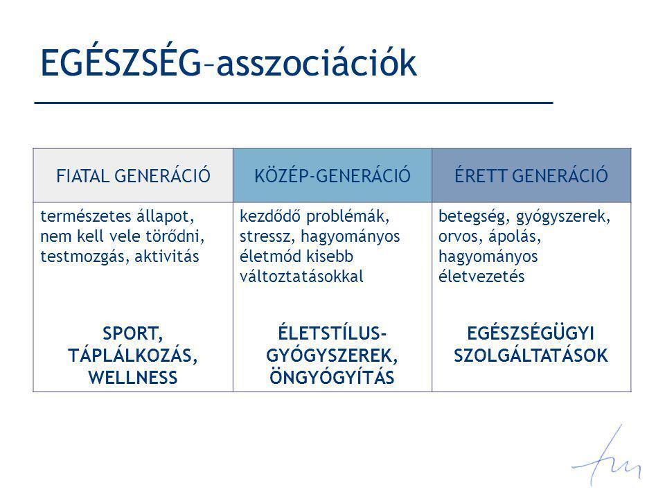 EGÉSZSÉG–asszociációk FIATAL GENERÁCIÓKÖZÉP-GENERÁCIÓÉRETT GENERÁCIÓ természetes állapot, nem kell vele törődni, testmozgás, aktivitás kezdődő problém
