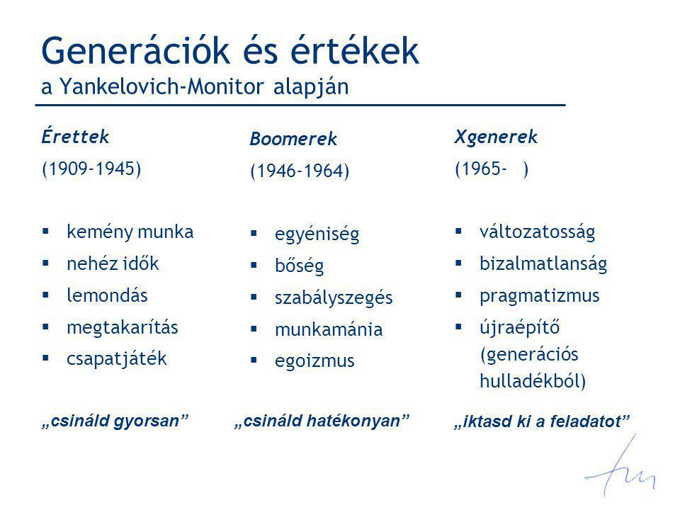 Generációk és értékek a Yankelovich-Monitor alapján Érettek (1909-1945)  kemény munka  nehéz idők  lemondás  megtakarítás  csapatjáték Xgenerek (