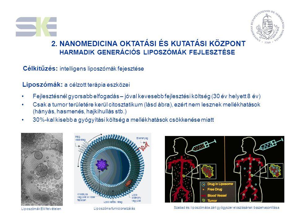 2. NANOMEDICINA OKTATÁSI ÉS KUTATÁSI KÖZPONT HARMADIK GENERÁCIÓS LIPOSZÓMÁK FEJLESZTÉSE Liposzómák: a célzott terápia eszközei •Fejlesztésnél gyorsabb