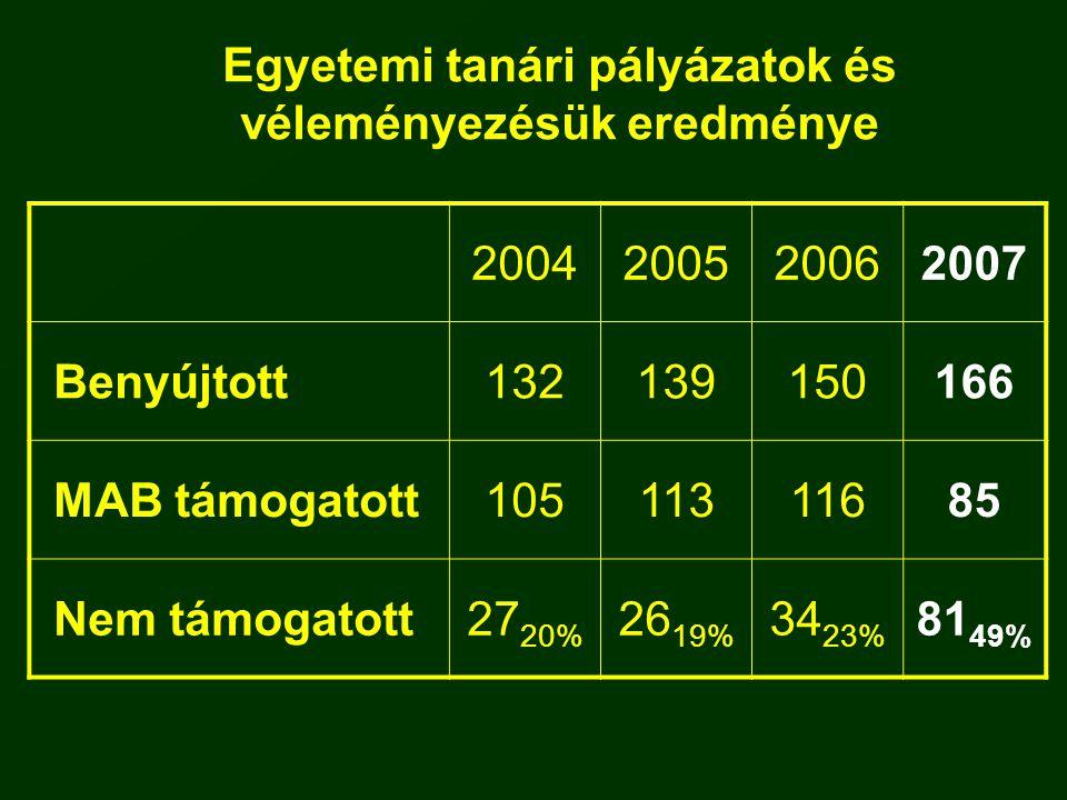 Egyetemi tanári pályázatok és véleményezésük eredménye 2004200520062007 Benyújtott132139150166 MAB támogatott10511311685 Nem támogatott27 20% 26 19% 3