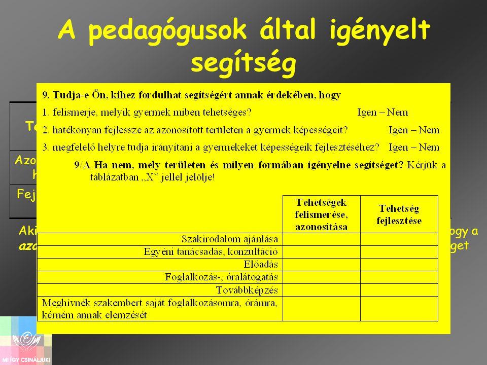A pedagógusok által igényelt segítség 21,7 51,151,1 43,544,6 50,0 Fejlesztés hez 32,6 46,7 34,8 46,7 35,940,2 Azonosítás- hoz Meghívás saját foglalkoz