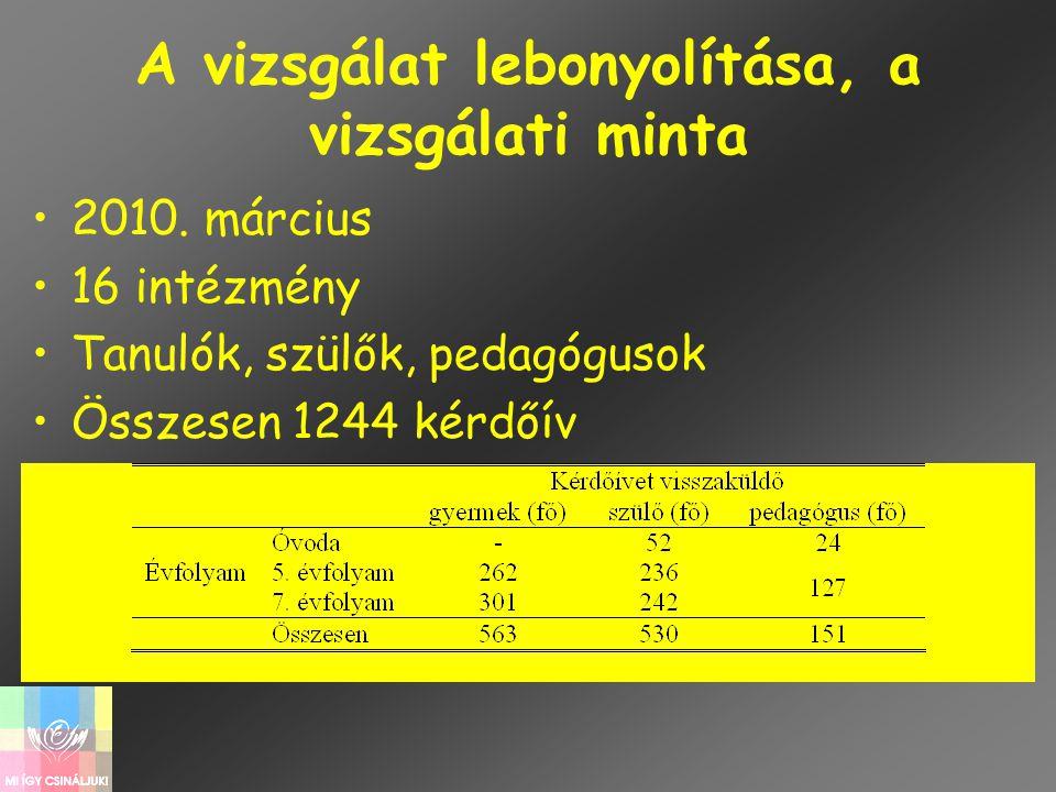 A vizsgálat lebonyolítása, a vizsgálati minta •2010. március •16 intézmény •Tanulók, szülők, pedagógusok •Összesen 1244 kérdőív