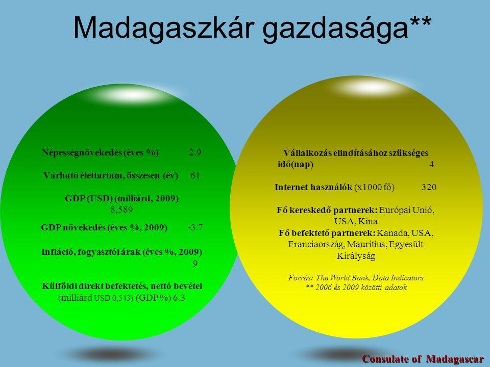 Madagaszkár gazdasága** Népességnövekedés (éves %)2.9 Várható élettartam, összesen (év)61 GDP (USD) (milliárd, 2009) 8,589 GDP növekedés (éves %, 2009