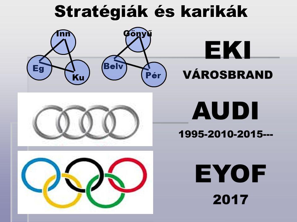 AUDI 1995-2010-2015--- EYOF 2017 Stratégiák és karikák Inn Eg Ku EKI VÁROSBRAND Belv Pér Gönyű