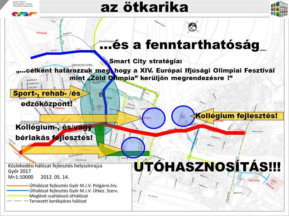 """az ötkarika …és a fenntarthatóság_ Smart City stratégia: """"…célként határozzuk meg, hogy a XIV. Európai Ifjúsági Olimpiai Fesztivál mint """"Zöld Olimpia"""""""