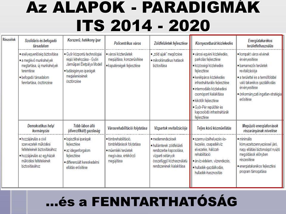 ITS 2014 - 2020 Az ALAPOK - PARADIGMÁK …és a FENNTARTHATÓSÁG
