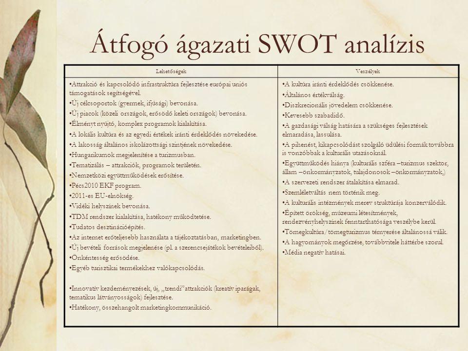 Átfogó ágazati SWOT analízis LehetőségekVeszélyek •Attrakció és kapcsolódó infrastruktúra fejlesztése európai uniós támogatások segítségével. •Új célc